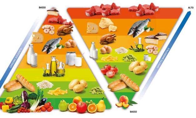 Dieta mediterranea: una piramide alimentare